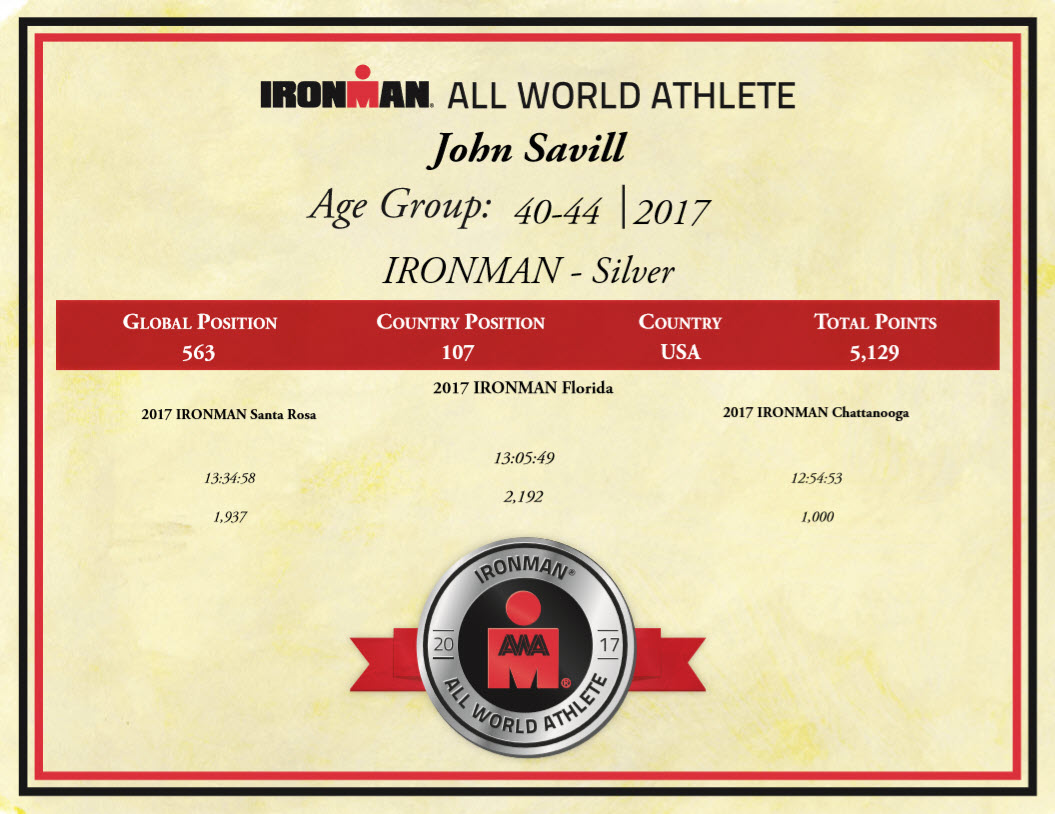 Silver All World Athlete for 2018